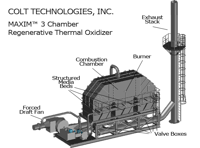 Regenerative Thermal Oxidizer High Performance Turnkey Systems Colt Technologies Inc
